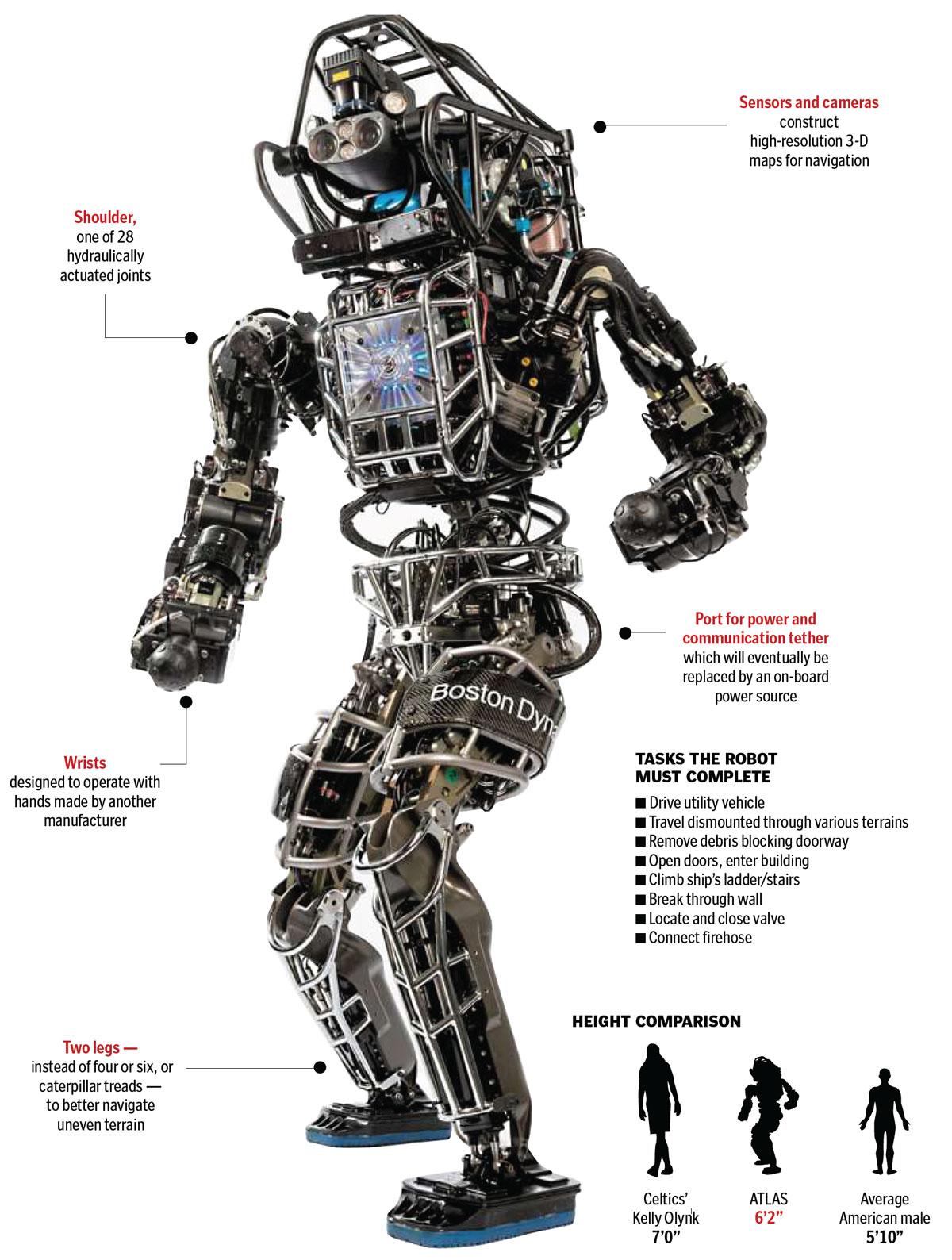 перша модель робот Атлас